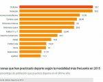 Resultados de la encuesta sobre deportes practicados. Manuel Lozano