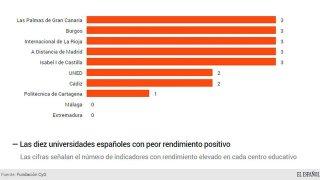 Estadística de las peores universidades españolas. Internet